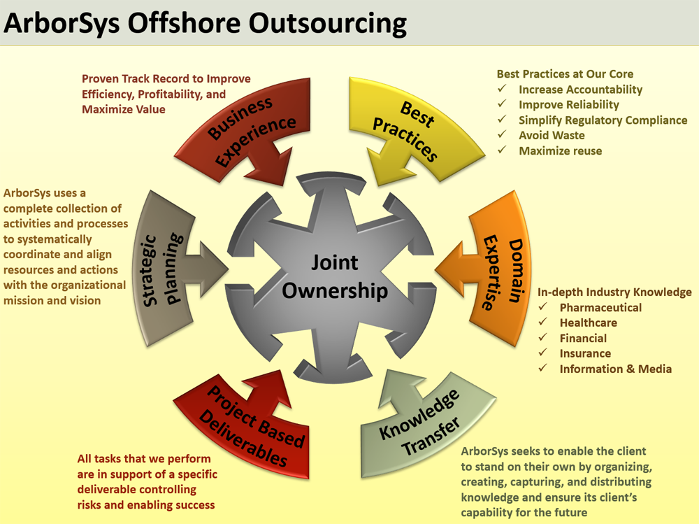ArborSys Outsourcing solutions services