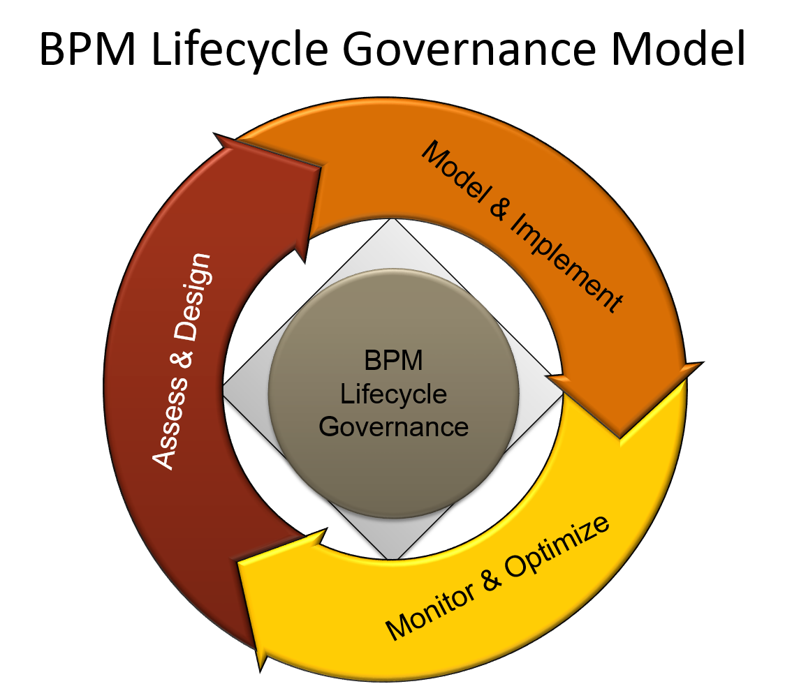 business process orchestration