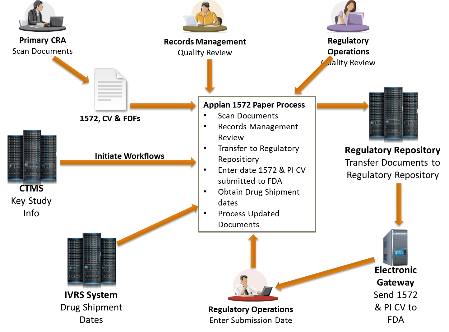Appian 1572 Process Flow