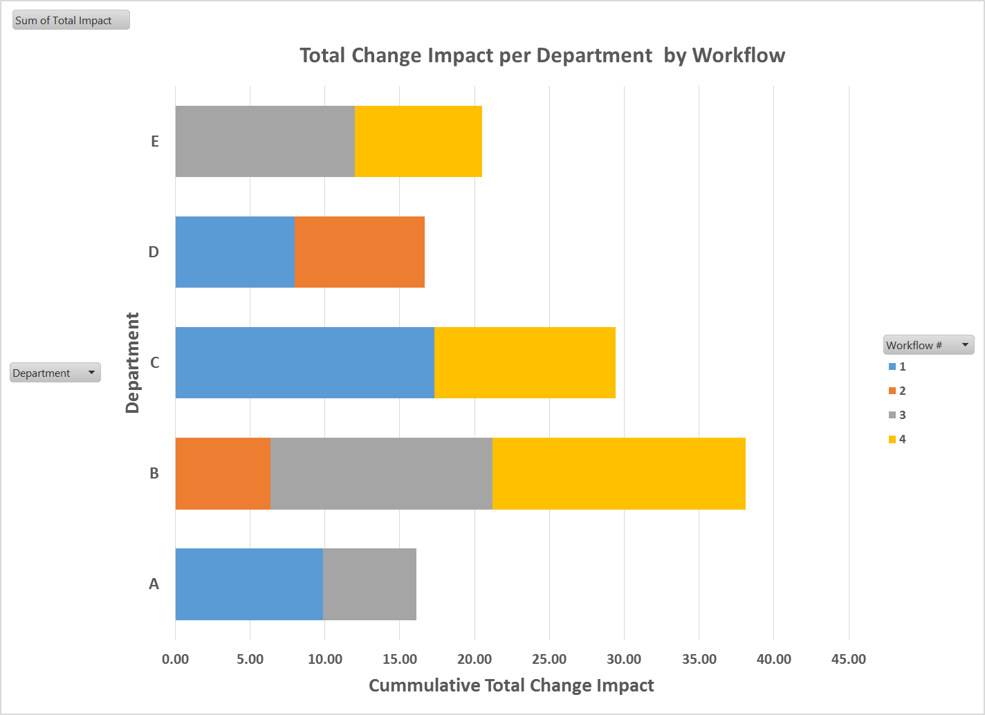 sample change impact data graph