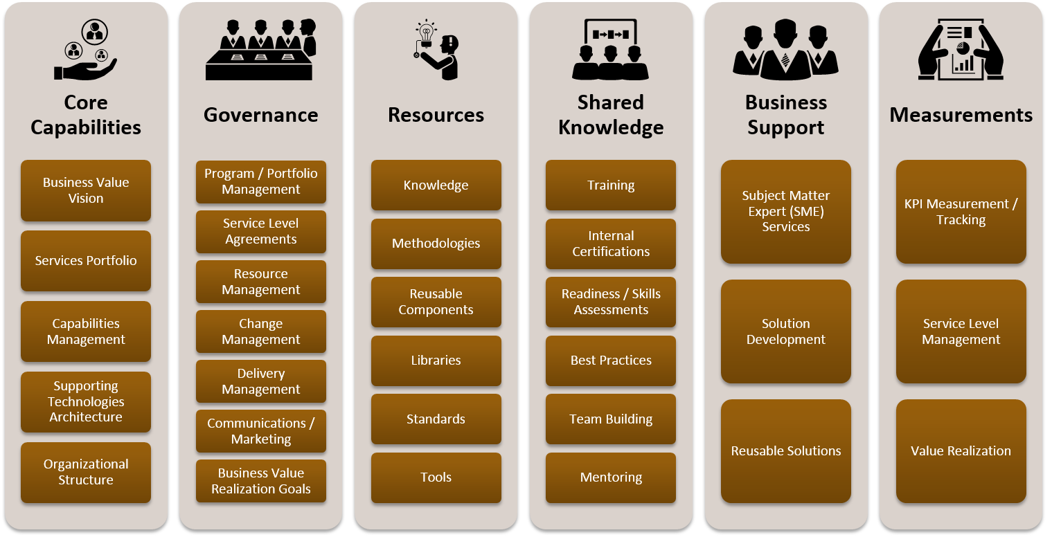 ArborSys Center of Excellence Methodology and Process