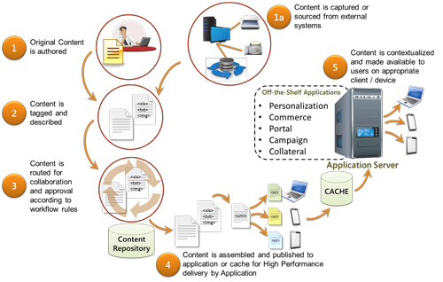 business process context content management solution