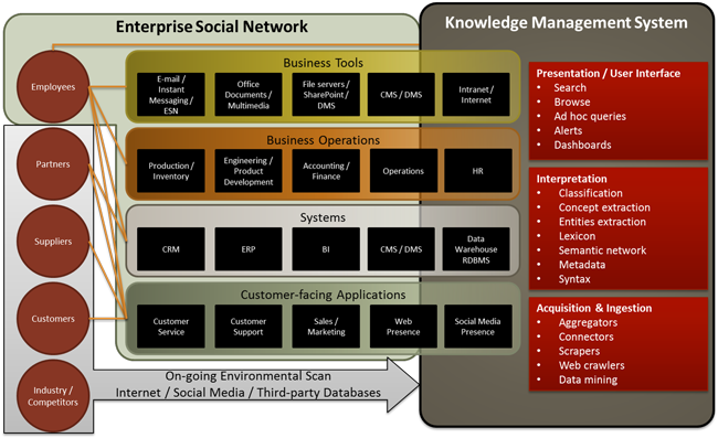 knowledge management environment framework