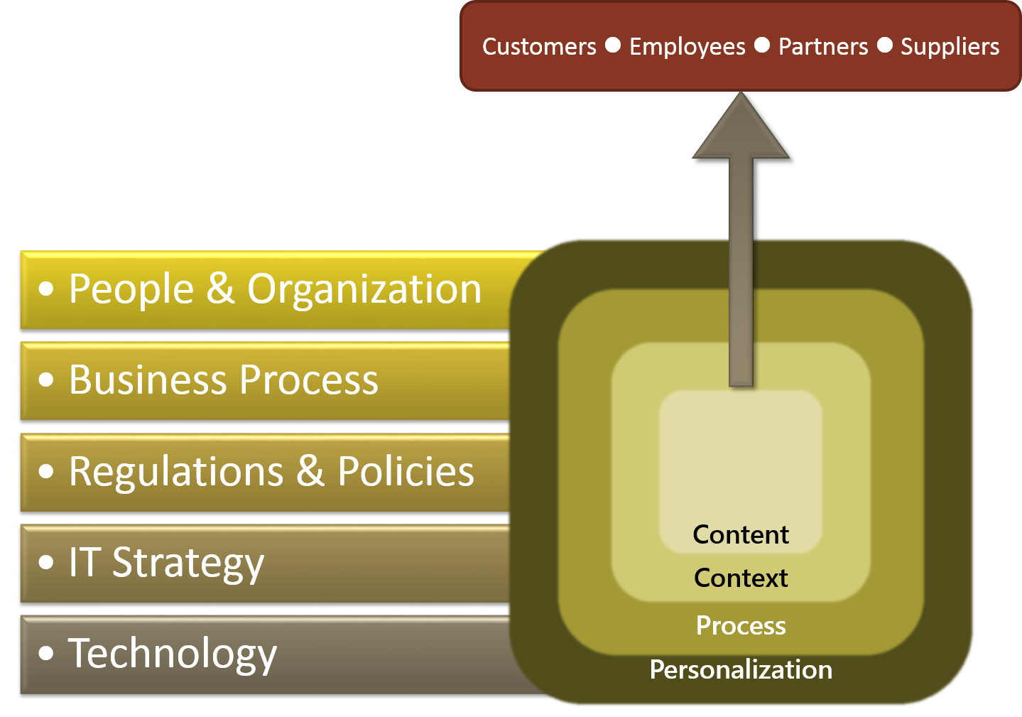 ArborSys Management and Operations Consulting Capabilities