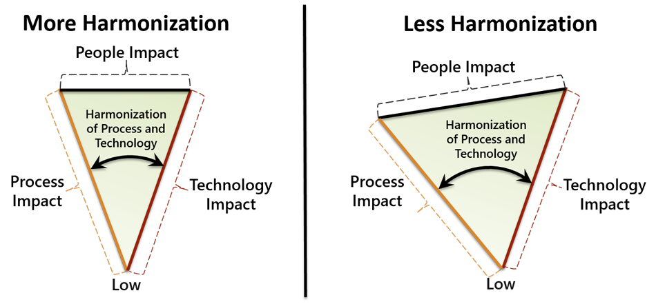 harmonization of process and technology