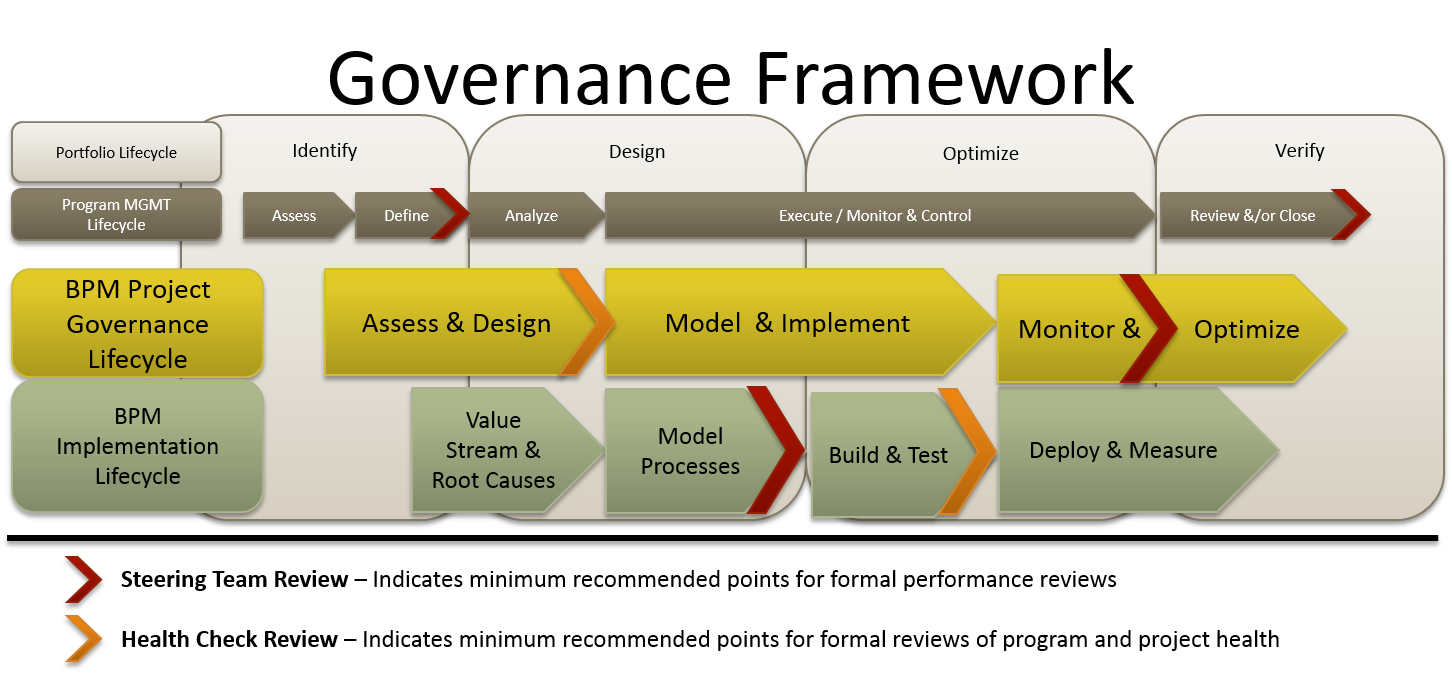 business process bpm governance framework