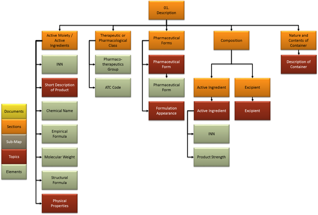 information model and configuration