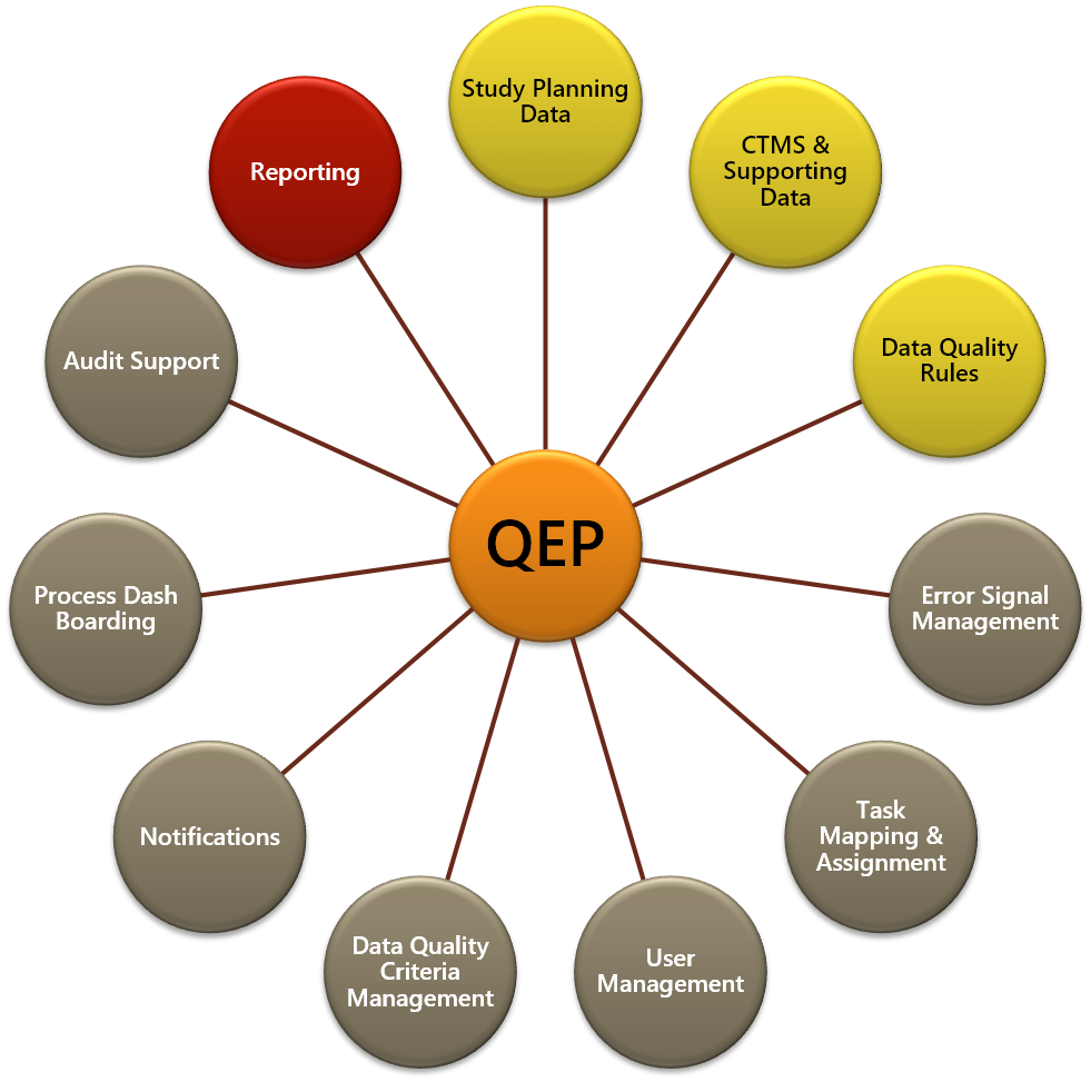 QEP Quality Enhancement Plan